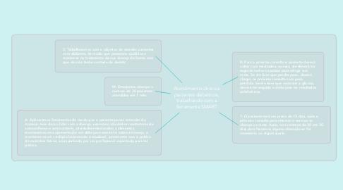 Mind Map: Atendimento clínico a pacientes diabéticos, trabalhando com a ferramenta SMART