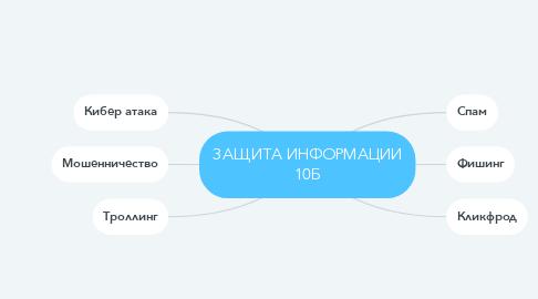 Mind Map: ЗАЩИТА ИНФОРМАЦИИ 10Б