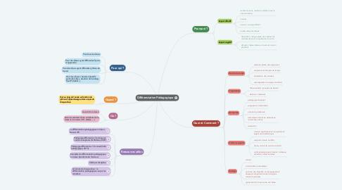 Mind Map: Différenciation Pédagogique