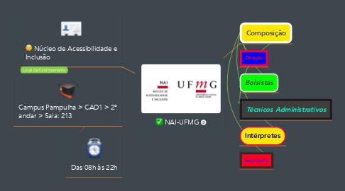 Mind Map: NAI-UFMG