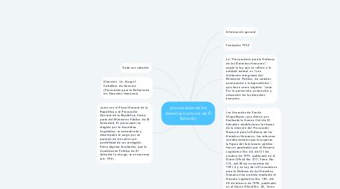 Mind Map: procuraduria de los derechos humanos de El Salvador