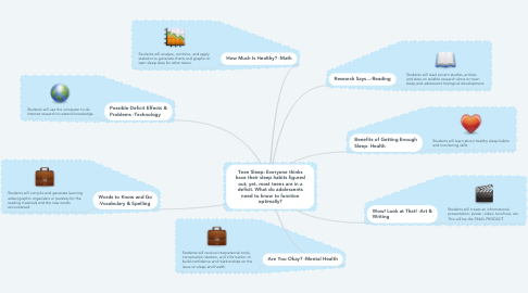 Mind Map: Teen Sleep: Everyone thinks have their sleep habits figured out; yet, most teens are in a deficit. What do adolescents need to know to function optimally?