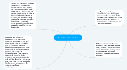 Mind Map: Procuraduría de DDHH.