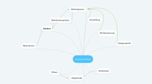 Mind Map: Lexikonartikel