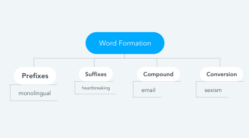 Mind Map: Word Formation