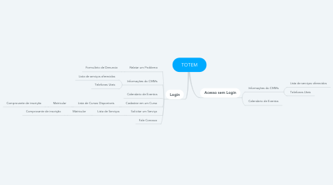 Mind Map: TOTEM