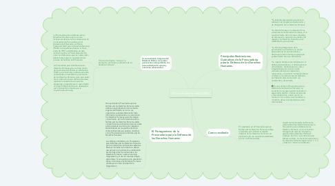 Mind Map: Procuraduría de DDHH