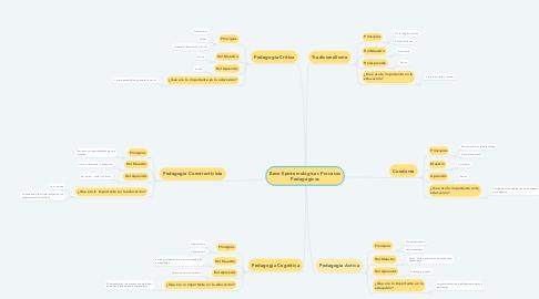 Mind Map: Base Epistemológicas Procesos Pedagógicos