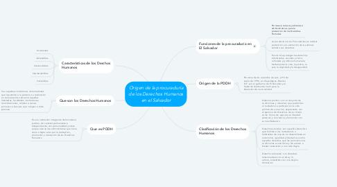 Mind Map: Origen de la procuraduría de los Derechos Humanos en el Salvador