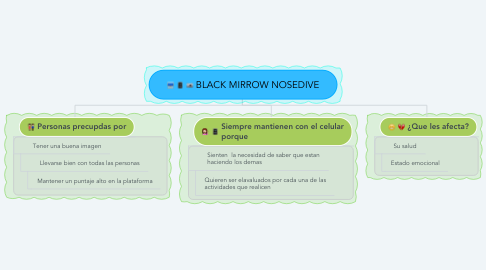 Mind Map: BLACK MIRROW NOSEDIVE