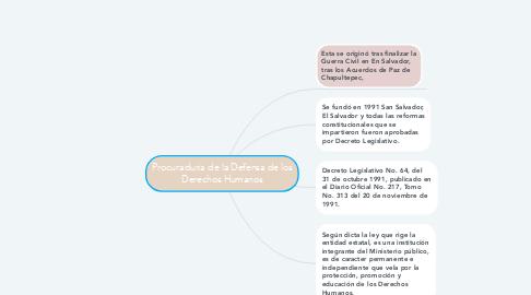 Mind Map: Procuraduria de la Defensa de los Derechos Humanos