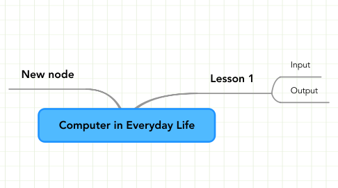 Mind Map: Computer in Everyday Life