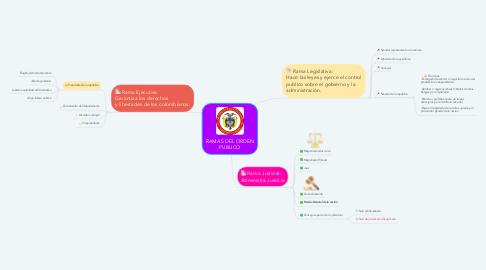 Mind Map: RAMAS DEL ORDEN PUBLICO