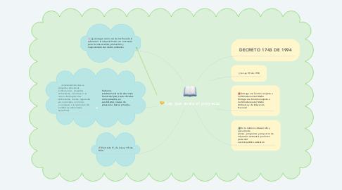 Mind Map: Ley que avala el proyecto