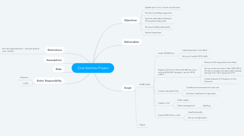 Mind Map: Core Switches Project