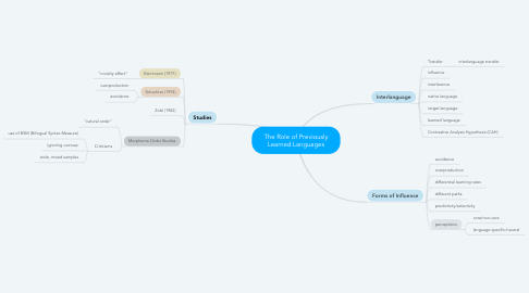 Mind Map: The Role of Previously Learned Languages