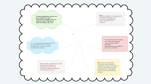 Mind Map: Embutidos LA IBÉRICA CIA LTDA