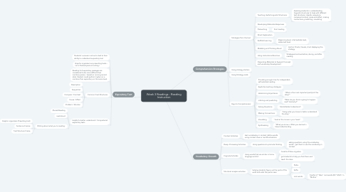 Mind Map: Week 3 Readings - Reading Instruction