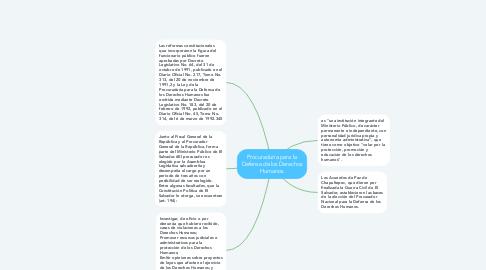 Mind Map: Procuraduria para la Defensa de los Derechos Humanos