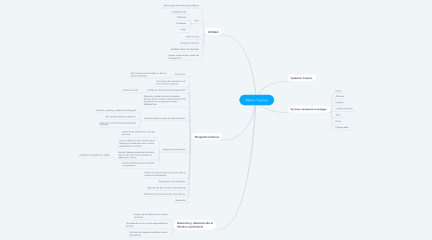 Mind Map: Marco Teórico