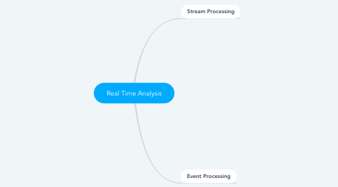 Mind Map: Real Time Analysis