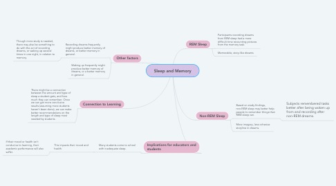 Mind Map: Sleep and Memory