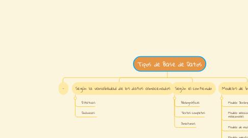 Mind Map: Tipos de Base de Datos
