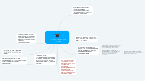 Mind Map: PLANTEAMIENTOS DE LYOTARD