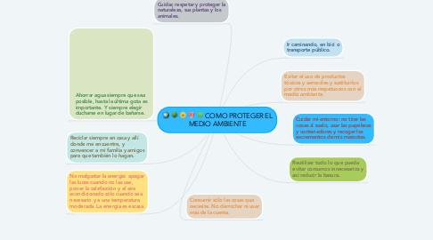 Mind Map: COMO PROTEGER EL MEDIO AMBIENTE
