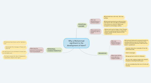 Mind Map: Why is Muhammad significant to the development of Islam?