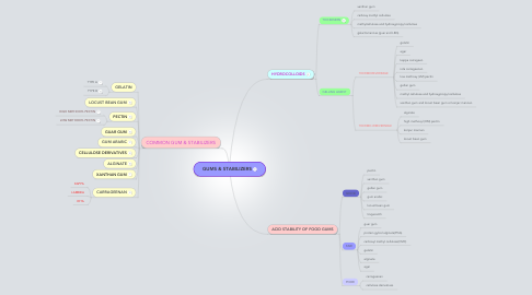 Mind Map: GUMS & STABILIZERS