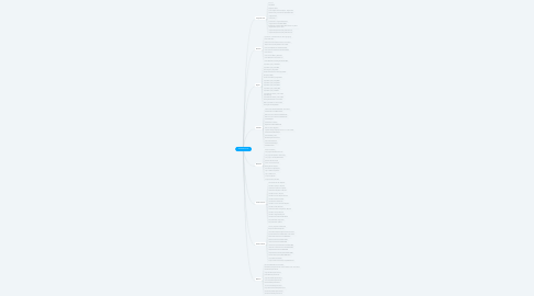 Mind Map: WONDERLAND