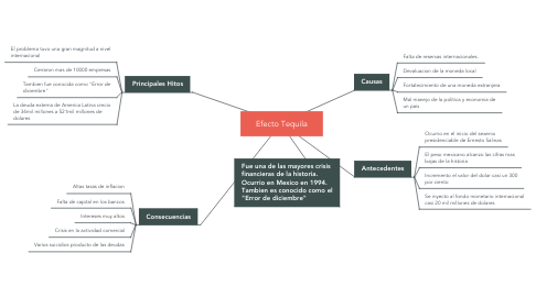 Mind Map: Efecto Tequila