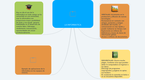 Mind Map: LA INFORMATICA