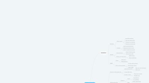 Mind Map: ORGANIZACIONES CARACTERISTICAS