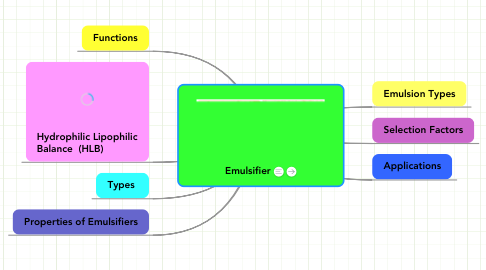 Mind Map: Emulsifier