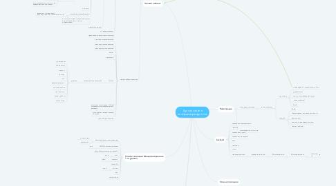 Mind Map: Единая онлайн платформа рекрутинга