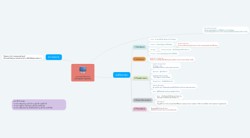 Mind Map: ระบบคอมพิวเตอร์ (Computer System)