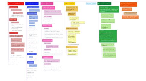 Mind Map: Presupuesto de Inventarios