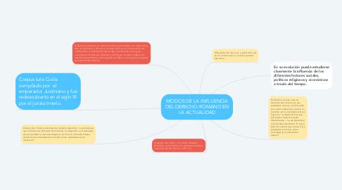 Mind Map: MODOS DE LA INFLUENCIA DEL DERECHO ROMANO EN LA ACTUALIDAD