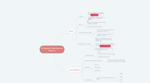 Mind Map: El Sistema Educativo en México