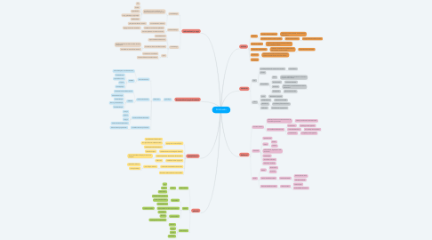 Mind Map: Kristinusko