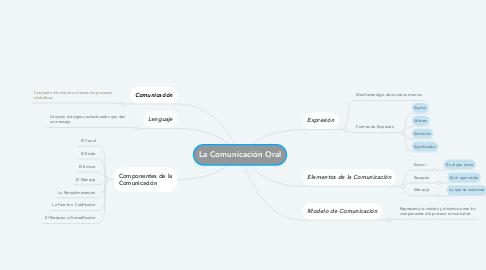 Mind Map: La Comunicación Oral