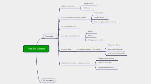 Mind Map: Produits verriers