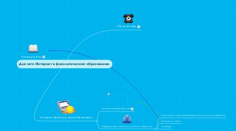 Mind Map: Для чего Интернет в филологическом образовании.