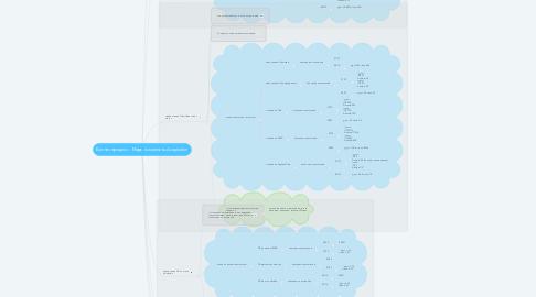 Mind Map: Бизнес процесс - Марк. Awareness-Acquisition