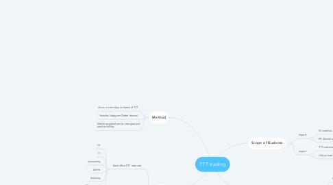 Mind Map: TTT trading