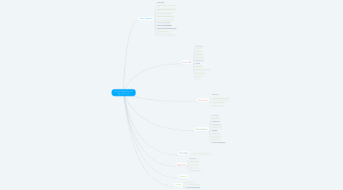 Mind Map: Grad and NPS Study Full Report Structure