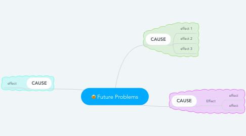 Mind Map: Future Problems