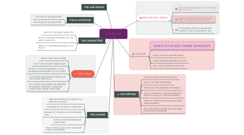 Mind Map: THE BOOK